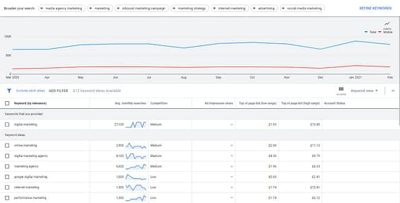 Image of example results from Google Keyword Planner.
